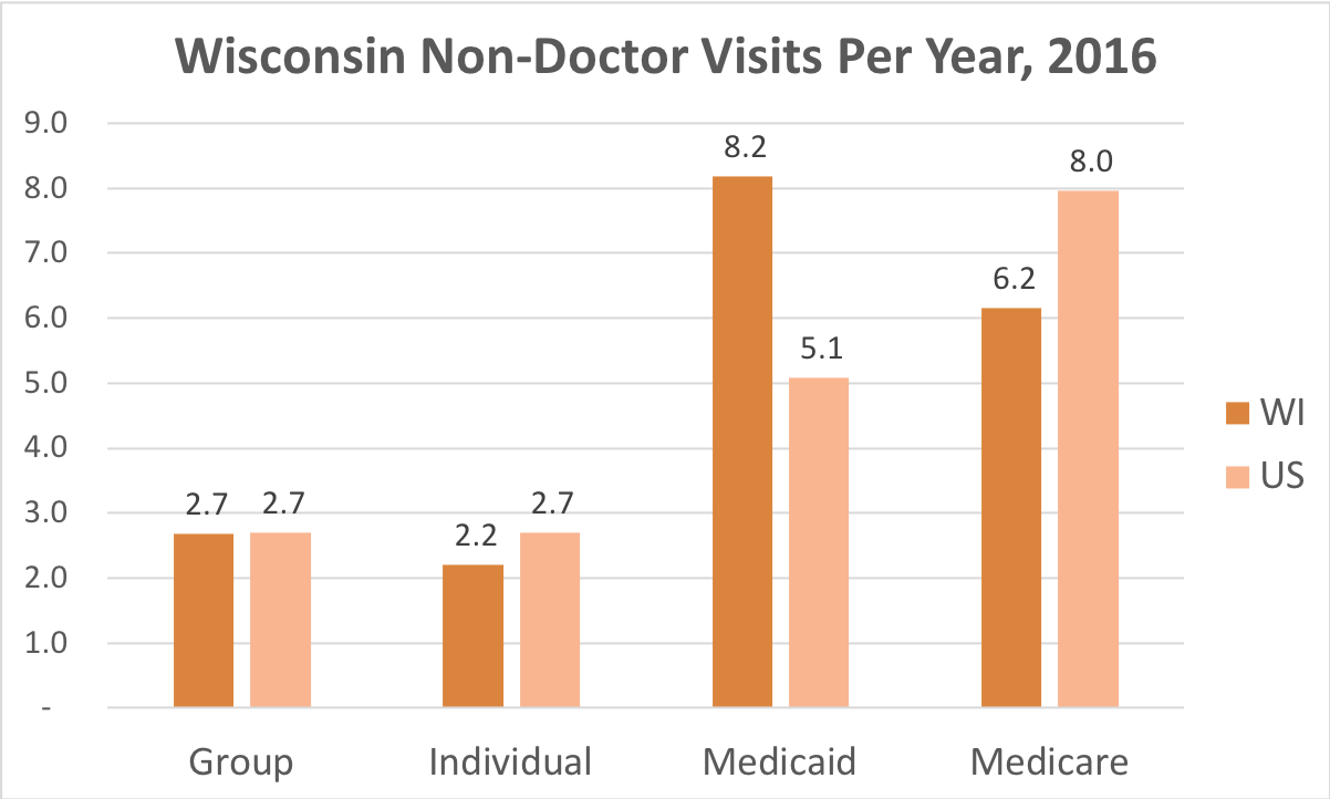 How often Wisconsin residents covered by Individual, Group Insurance, Medicaid or Medicare get medical care that is not a doctor and while they're not admitted to a hospital.