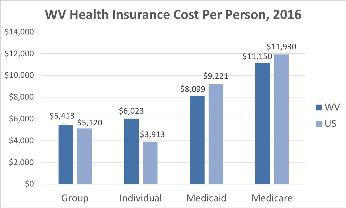 West Virginia Health Insurance Cost Per Person. Average costs include Group, Individual, Medicaid and Medicare. This chart compares the average cost in West Virginia to the average cost in the U.S.