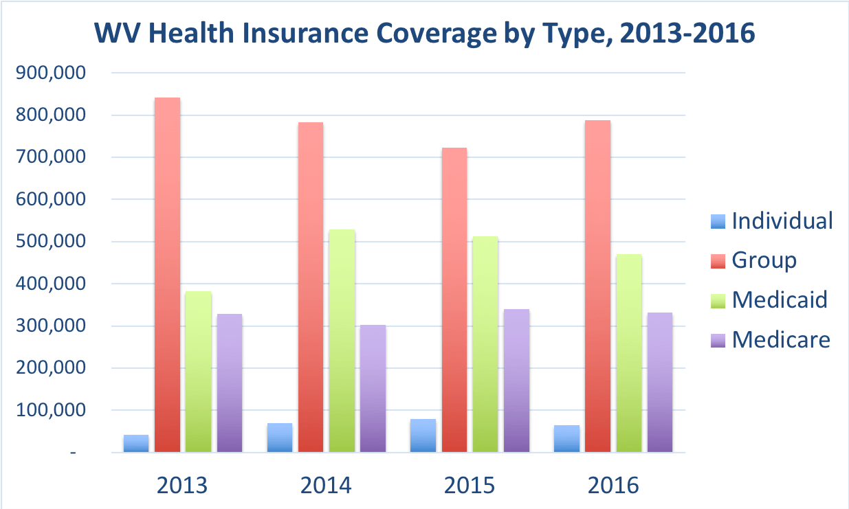 The number of West Virginia residents covered by individual, group, Medicaid and Medicare.