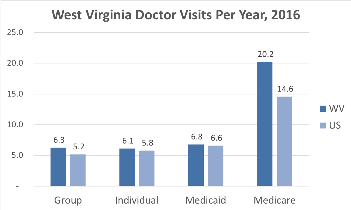 Comparison of the frequency of doctor visits in West Virginia vs. the overall United States for people enrolled in Group, Individual, Medicaid and Medicare Advantage coverage.