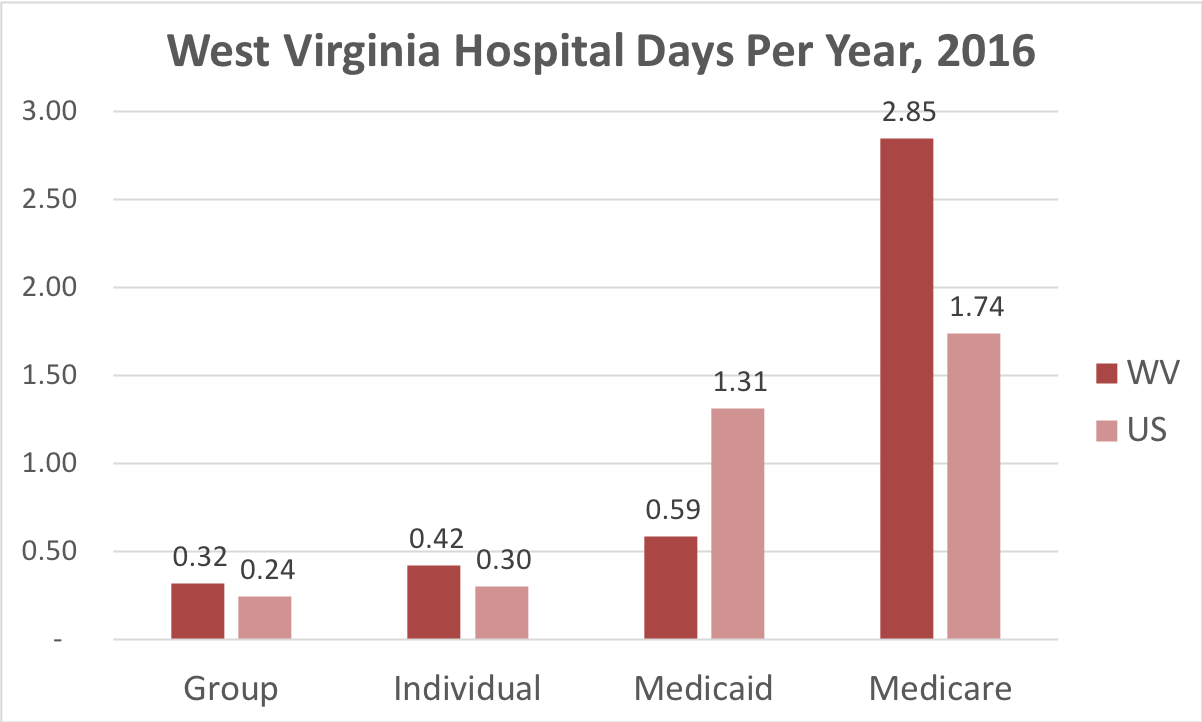 Chart showing number of days in the hospital West Virginia patients covered by individual, group, Medicaid or Medicare insurance.