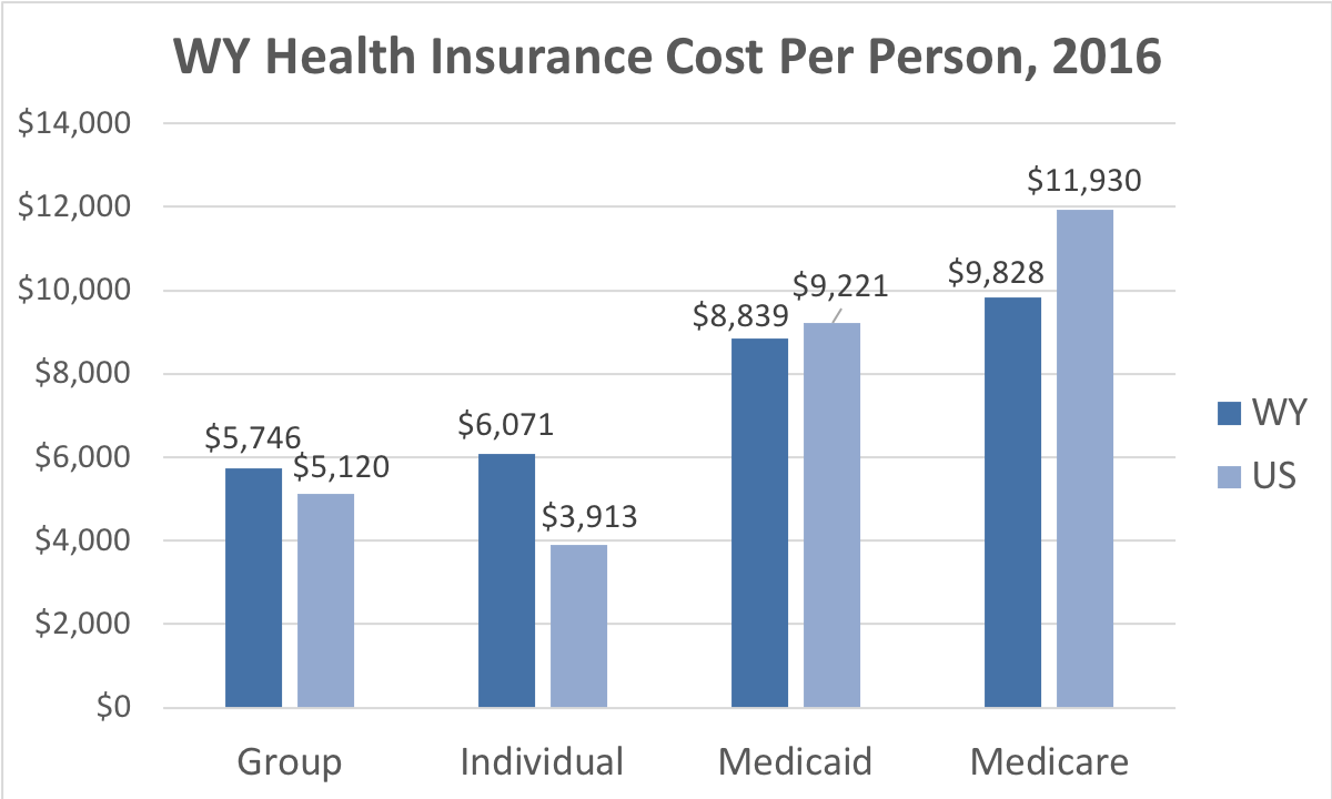 Wyoming Health Insurance Cost Per Person. Average costs include Group, Individual, Medicaid and Medicare. This chart compares the average cost in Wyoming to the average cost in the U.S.