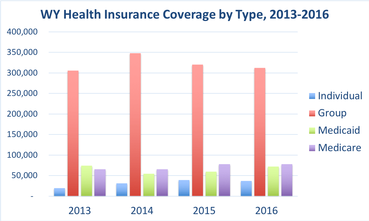 The number of Wyoming residents covered by individual, group, Medicaid and Medicare.