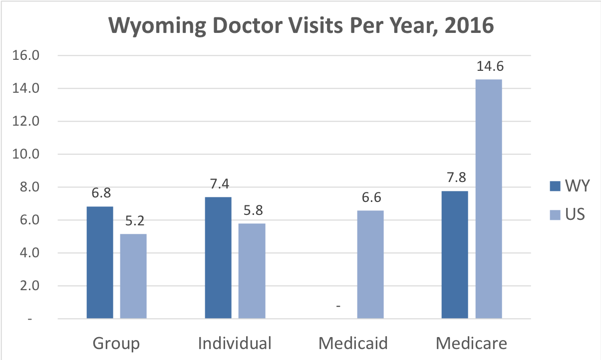 Comparison of the frequency of doctor visits in Wyoming vs. the overall United States for people enrolled in Group, Individual, Medicaid and Medicare Advantage coverage.