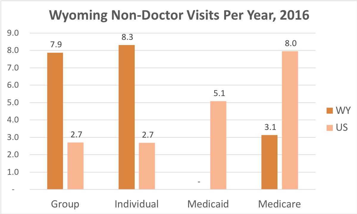 How often Wyoming residents covered by Individual, Group Insurance, Medicaid or Medicare get medical care that is not a doctor and while they're not admitted to a hospital.