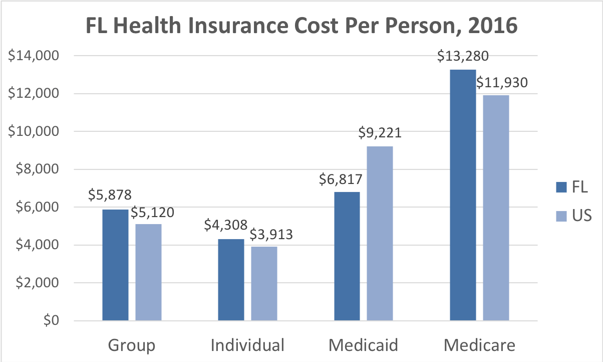 Florida Health Insurance Cost Per Person. Average costs include Group, Individual, Medicaid and Medicare. This chart compares the average cost in Florida to the average cost in the U.S.
