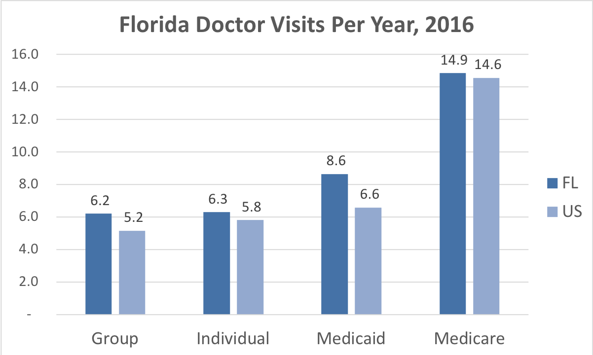 Comparison of the frequency of doctor visits in Florida vs. the overall United States for people enrolled in Group, Individual, Medicaid and Medicare Advantage coverage.