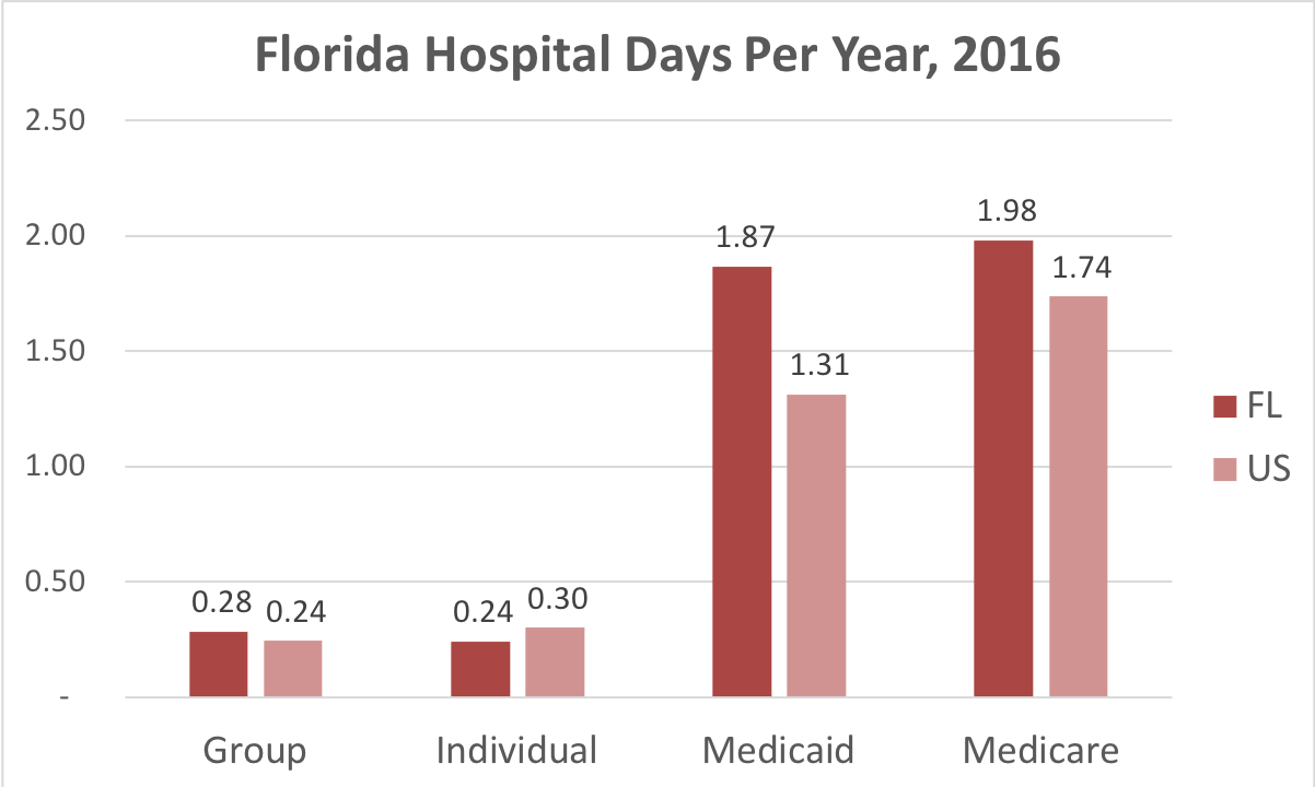 Chart showing number of days in the hospital Florida patients covered by individual, group, Medicaid or Medicare insurance.
