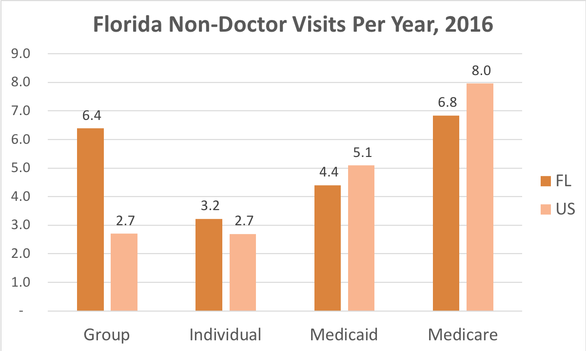 How often Florida residents covered by Individual, Group Insurance, Medicaid or Medicare get medical care that is not a doctor and while they're not admitted to a hospital.