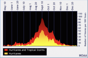 Chart of the annual Hurricane Season, June 1 to November 30