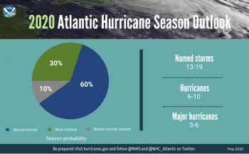 2020 Forecast for Atlantic Hurricanes by the NOAA