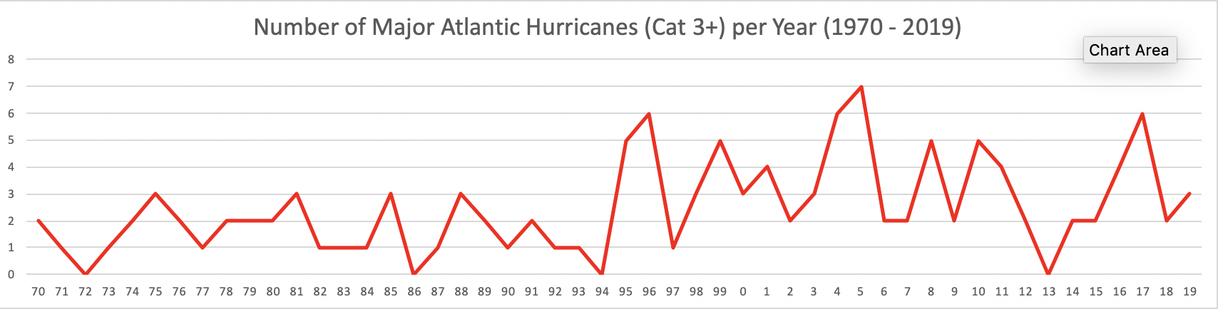 Number of Category 3+ Atlantic hurricanes per year 1970 to 2019