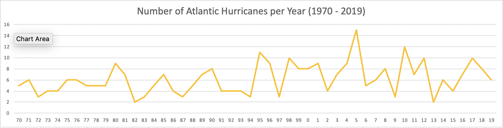 50-year history showing the number of Atlantic hurricanes per year.