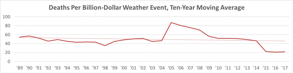 Chart Showing the Ten-Year Average Number of Deaths per Billion Dollar Storm.