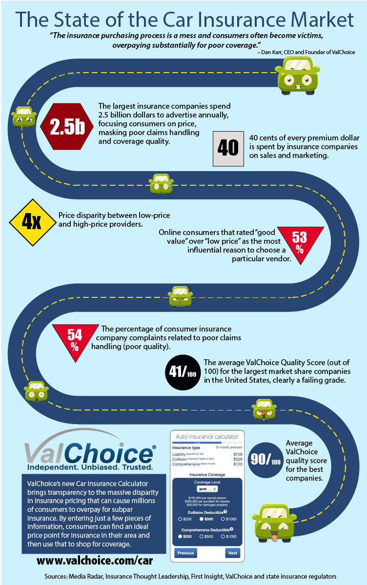 Infographic describing the market need for the ValChoice platform helping users select their car and home insurance