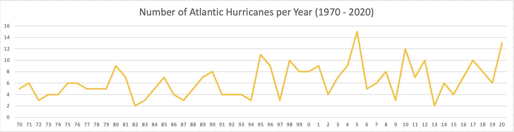 Atlantic Hurricanes per year 1970-2020