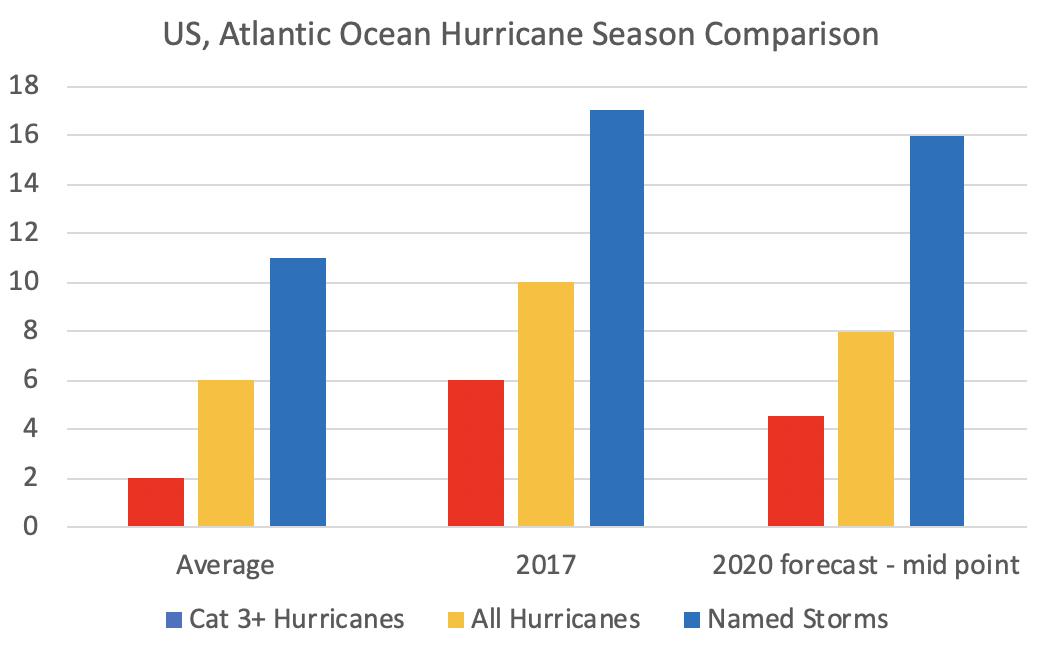 US Atlantic Ocean Hurricane season forecast vs. normal, 2020